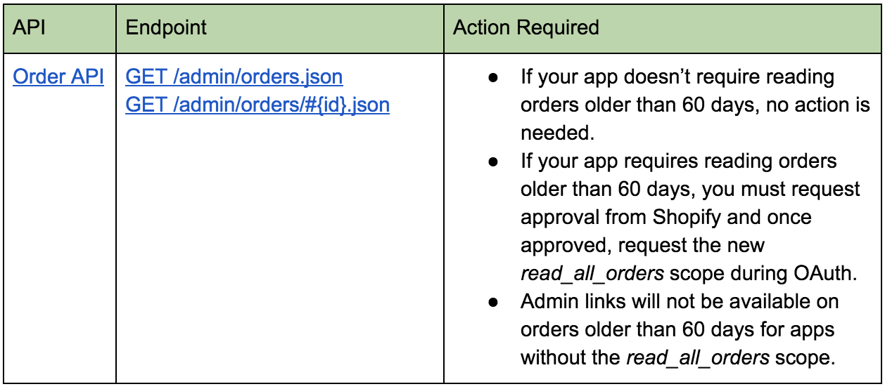 Ecommerce University | [ACTION REQUIRED] Apps require